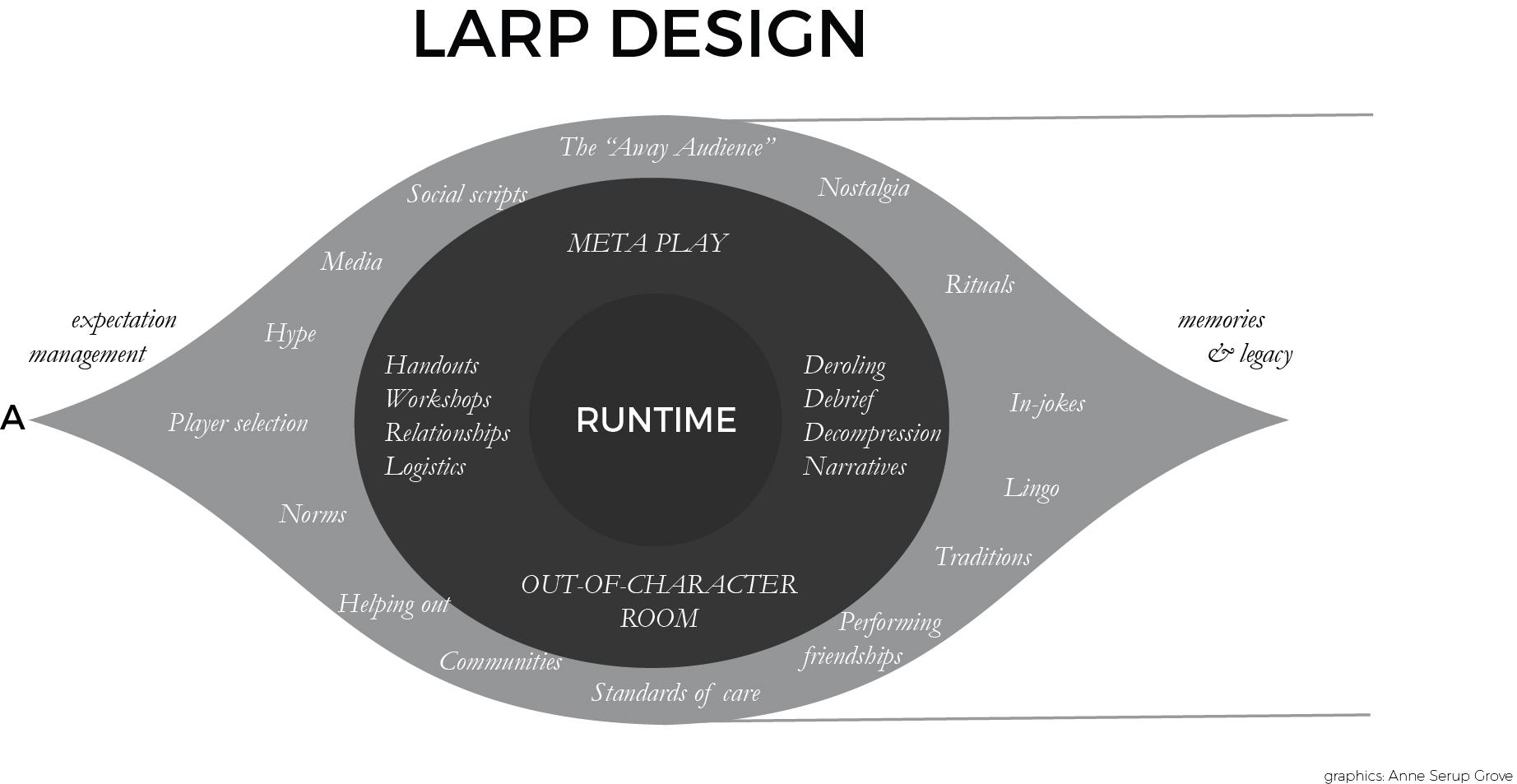 Fig. 1: Larp-Design Timeline.