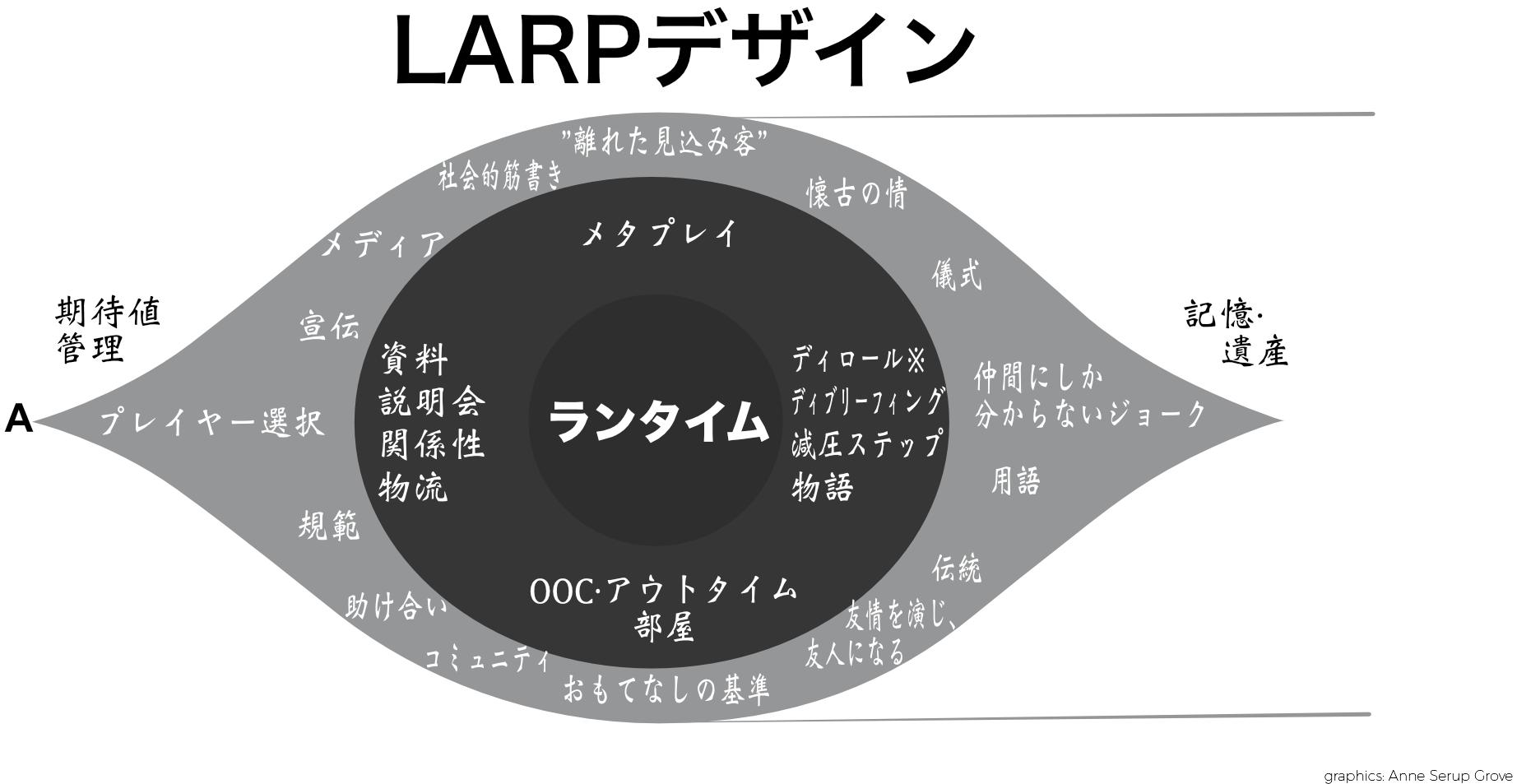 図 1: LARPデザインのタイムライン.
